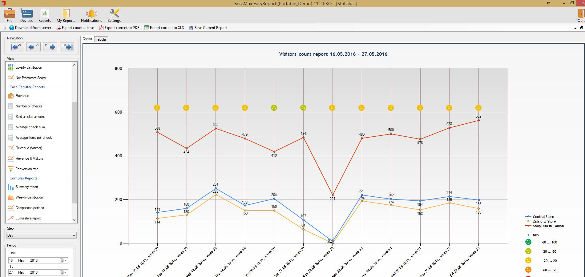 duomenų srautų diagramos prekybos sistema)